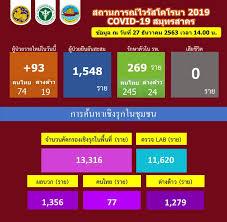 สมุทรสาครติดโควิดเพิ่ม 93 ราย คนไทย 74 ต่างด้าว 19 ยอดรวมสะสม 1,548 ราย