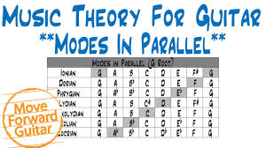 Music Theory For Guitar Major Scale Modes In Parallel