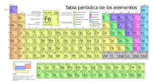 File:Periodic table large-es.svg - Wikimedia Commons