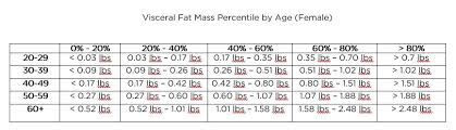 Visceral Fat Chart Bodyspec Visceral Fat Percentile Charts
