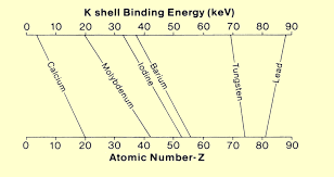relationship between k s binding energy and atomic number