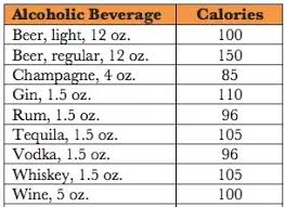 How Many Calories Does Alcohol Contain Quora
