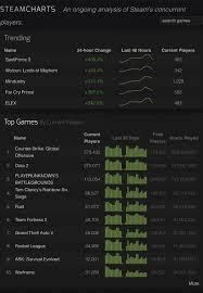 Tree Of Savior Steam Charts Final Prediction Destiny 2s Peak Concurrent Player Count