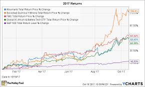 Lithium Price Chart 10 Years Like Lithium Stocks You Might Consider This Lithium Etf