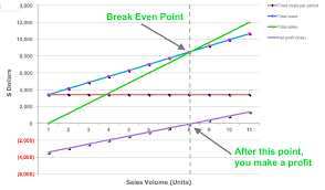 Break Even Graph Template Break Even Analysis Free Template And Formula For Small Business