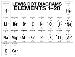 Lewis Structure Lessons Tes Teach