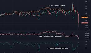 Lihat chart market cap btc dominance, % (calculated by tradingview) live untuk melacak perubahan harga terbaru. Btcusd Bitcoin Chart And Price Education Tradingview