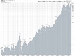 Dow Jones Stock Quote Amazing Stocks Part II The Market Always Goes Up