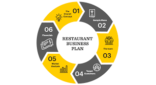 Restaurant Business Plan Sample How To Write The Best Restaurant Business Plan With Examples
