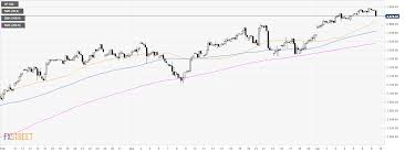 S P500 Technical Analysis Us Stocks Slip Down On The Open