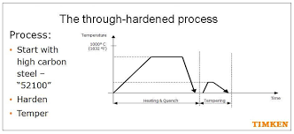 52100 Tempering Chart The Case For Case Carburized Bearings In Wind Turbines