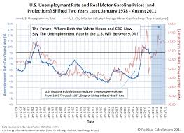 Gas Prices By President Chart Gas Prices The Unemployment Rate And Desperation