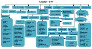 Erp Process Flow Chart Enterprise Resource Planning Flow Chart Enterprise Resource