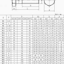 Metric Bolt Spanner Size Chart Allen Bolt Metric Online Charts Collection