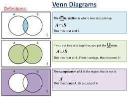 Venn Diagram Math Problems Pdf Venn Diagram Worksheet Lesson Pptx Maths Statistics And Data