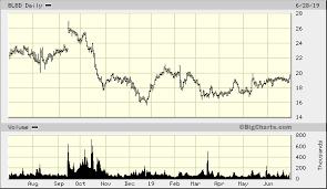 Blue Bird Corp Blbd Quick Chart Nas Blbd Blue Bird