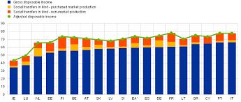 Pension Credit Entitlement Chart Social Spending A Euro Area Cross Country Comparison