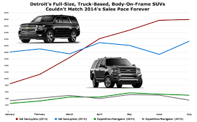 Suv Comparison Chart 2018 Full Size Suvs Archives The Truth About Cars