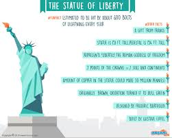 statue of liberty did you know that the lady liberty is  statue of liberty did you know that the lady liberty is estimated to be hit