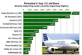 Panamas Capacity Grows By 8 1 In Three Years