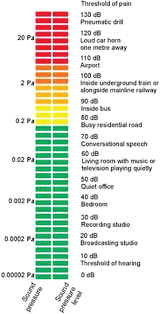 Ambient Noise Level Chart An Analysis Of Roadway Noise At Residential Estates In Close