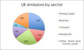 Uk Energy Sources Pie Chart Uk Energy And Emissions Energy Climate Intelligence Unit
