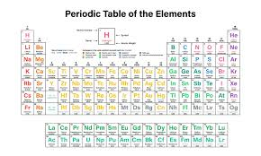 Periodic Table Of The Elements White Removable Wall Mural