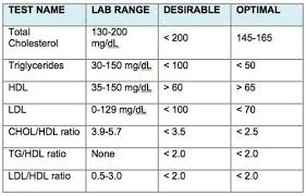 Cholesterol In Seafood Chart Total Cholesterol Level Chart Help You Eat Your Way To