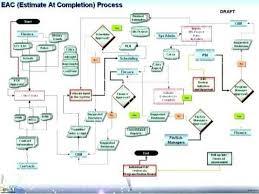 Sequence Diagram Visio Process Flow Diagram Visio 2013 Wiring Diagram