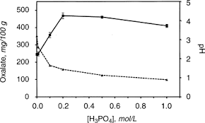 Estimation Of The Oxalate Content Of Foods And Daily Oxalate