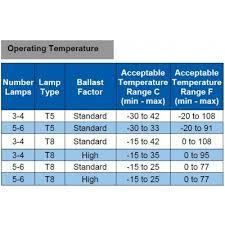 ILP BLEXT LED 100 Watt 100W Blizzard 5000 Kelvin Wet Location NSF Nsf Lighting Fixtures