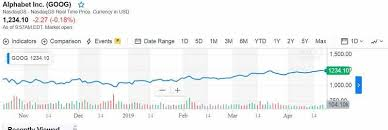 Boeing Stock Chart Yahoo Top Stocks To Buy And Hold Forever Guide For Investment