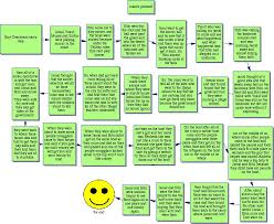 boy overboard story map jpg × projects to try  boy overboard story map jpg 848×696