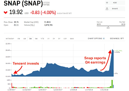Snapchat Stock Quote Delectable Chinese Tech Giant Tencent Is Making A Killing On Its Snap