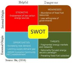 4 Example Of Swot Analysis For The Southeast Asian Nations