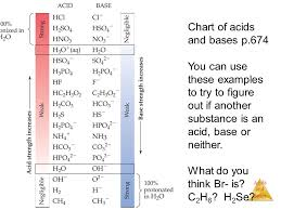 Acid And Base Chart Chapter 16 Acids And Bases Ppt Video Online Download