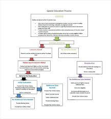 Education Process Flow Chart Template Document Doc – Otograf Site