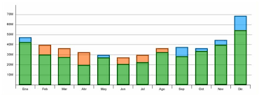Oxyplot Bar Chart Example C Oxyplot Mono For Android Aka Xamarin Android