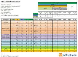 Netcontractor Blog Dscp