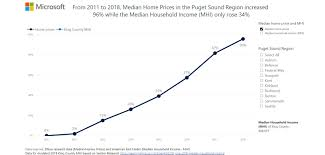 King County Median Home Price Chart Ensuring A Healthy Community The Need For Affordable Housing