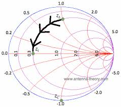 The Smith Chart Intro To Impedance Matching And Series L And C