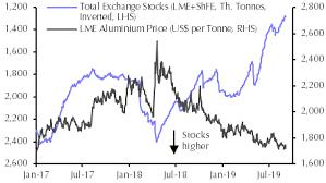Aluminium Price Chart Demand Concerns To Continue Driving Prices Capital Economics