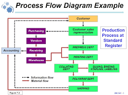 ford customer specific requirements29 images of quality green card process flow chart large