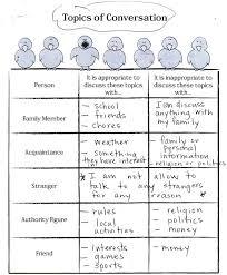 Communication Skills Worksheets For Kids - Switchconf