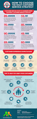 how to choose the right customer service strategy infographic how to choose the right customer service strategy