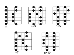 Chord Chart Builder Tool For Making Guitar Chord Diagrams Writing Stack Exchange