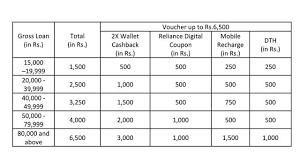 reliance digital with bajaj finserv