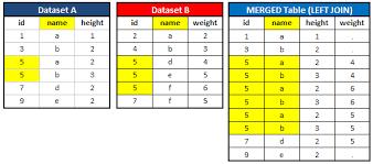 Types Of Sql Joins Venn Diagram Lesson 2 Proc Sql Joins
