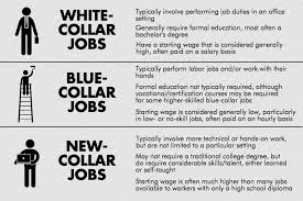 What Are Some Job Skills The Rise Of The New Collar Job Market G A Partners