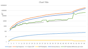Ffxiv Xp Chart Dat Experience Curve Ffxiv